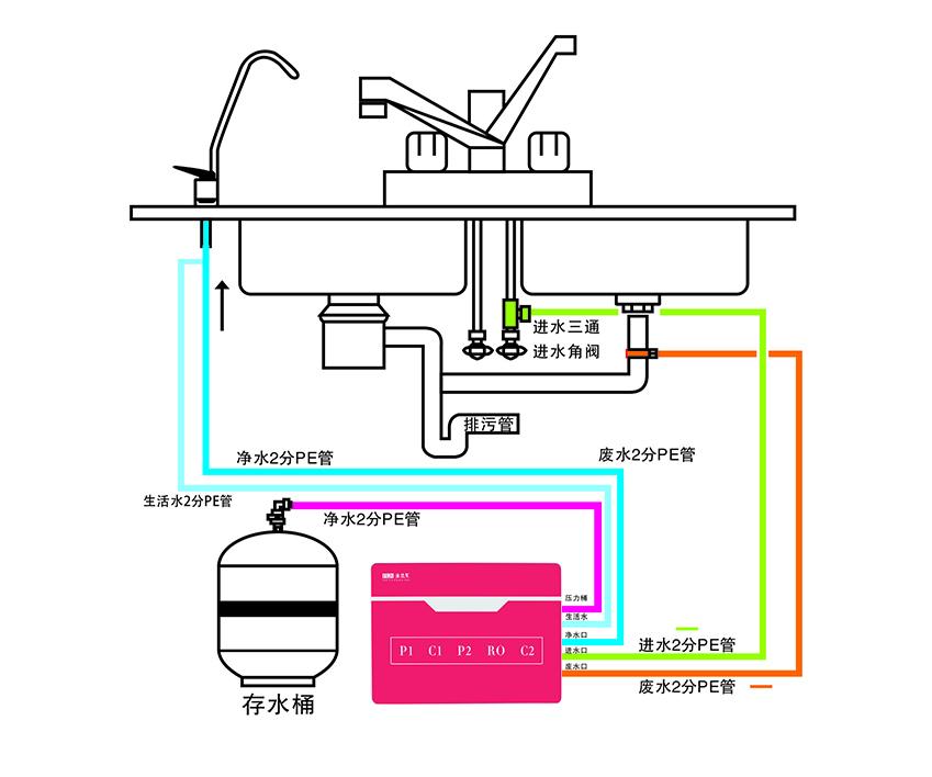 """约""""惠""""FLN-125G-07:法兰尼首款无电超低压反渗透双水机"""